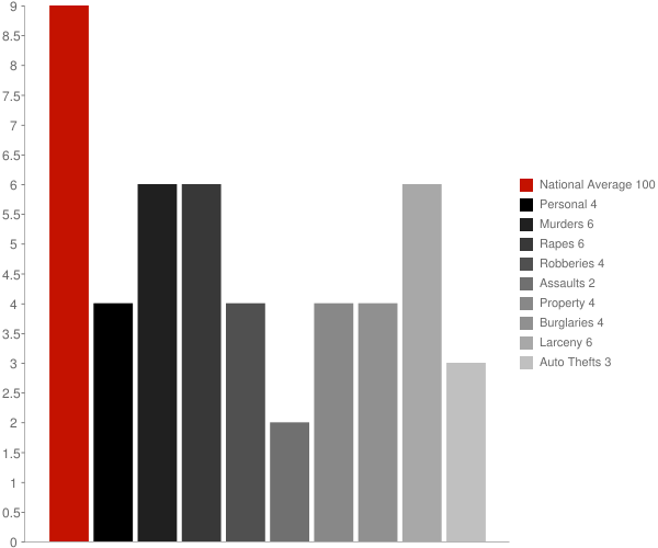 New Whiteland IN Crime Statistics