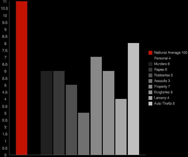 Uhrichsville OH Crime Statistics