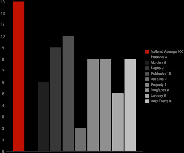 Leland MS Crime Statistics