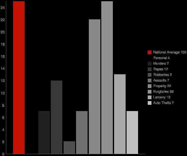 Dahlen ND Crime Statistics