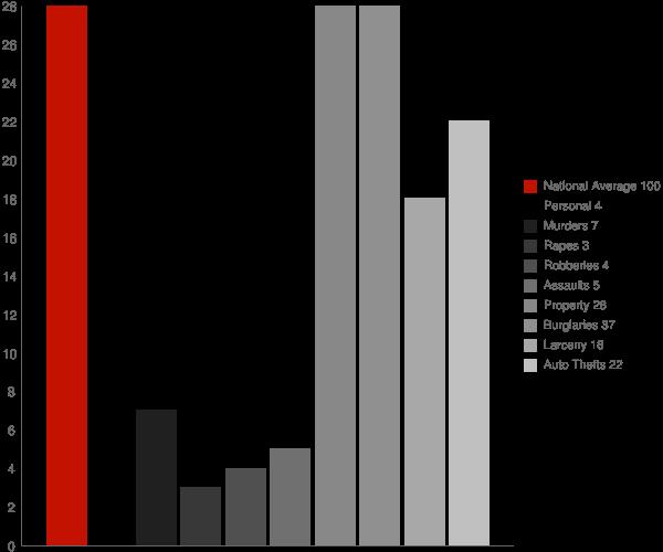 Nauvoo AL Crime Statistics