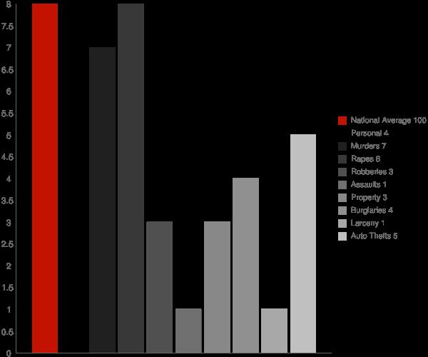 Tyonek AK Crime Statistics