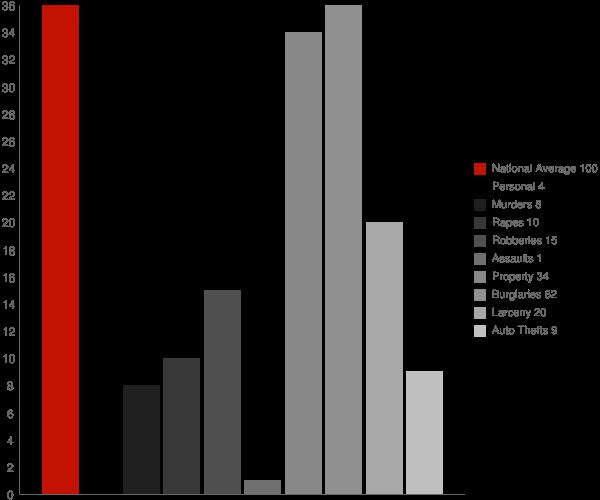 Marmarth ND Crime Statistics