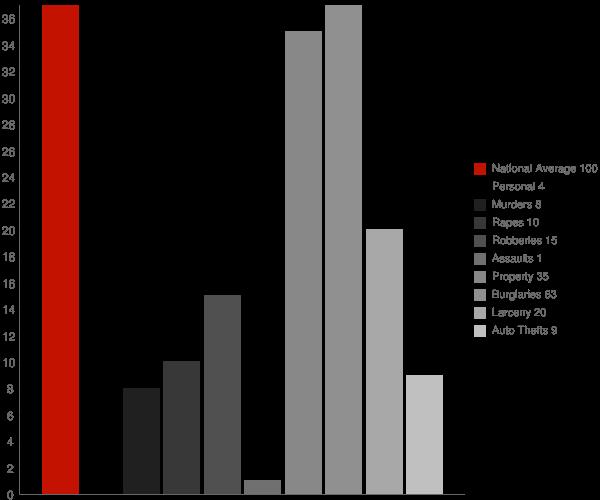 Amidon ND Crime Statistics