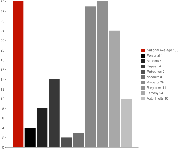 Ambrose ND Crime Statistics