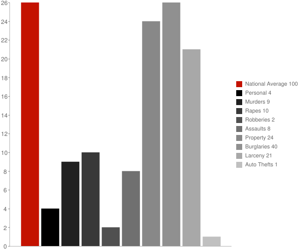 Denhoff ND Crime Statistics