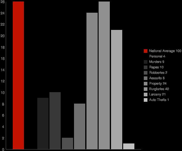 Martin ND Crime Statistics