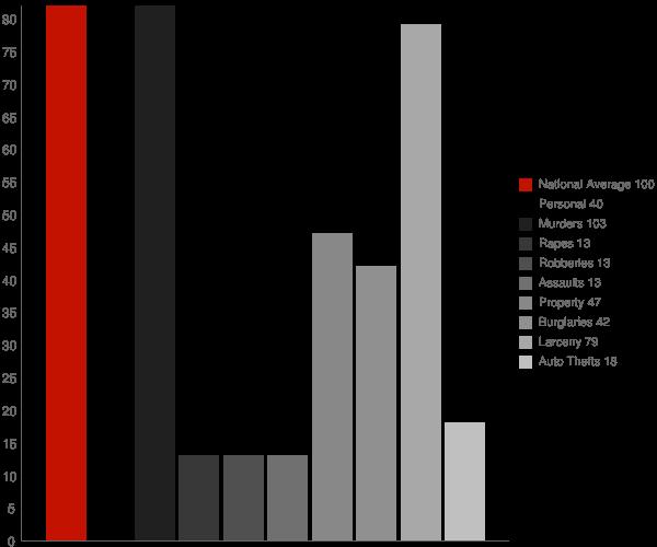 Shannondale WV Crime Statistics