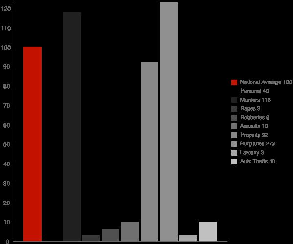 England AR Crime Statistics