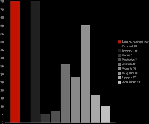 Cobbtown GA Crime Statistics