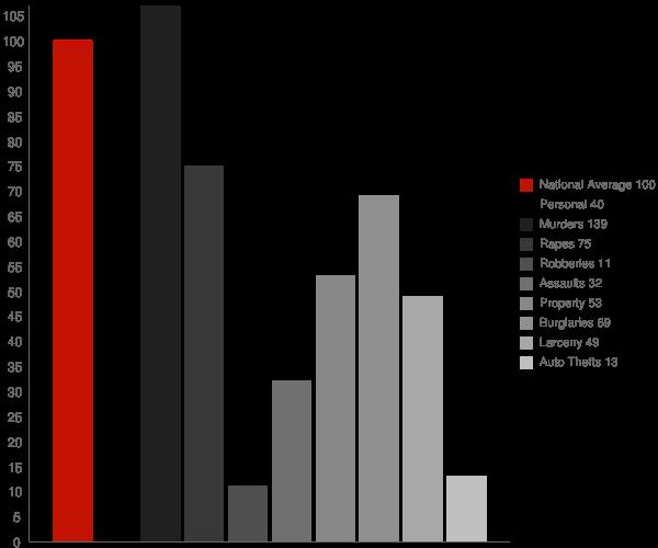 Hyde Park VT Crime Statistics