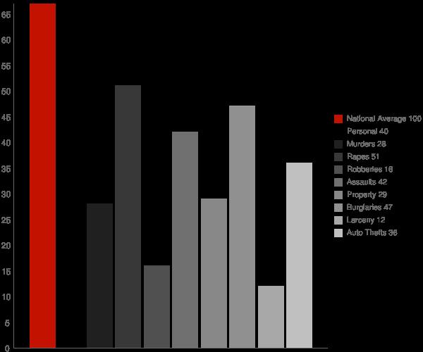 Stevensville MD Crime Statistics