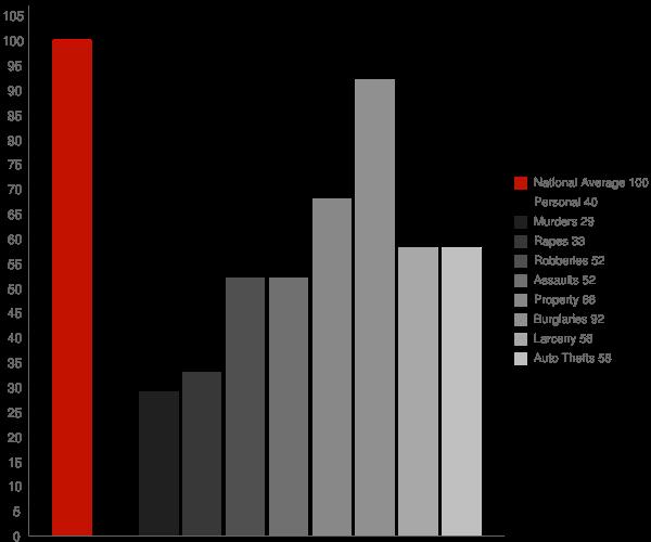 Knoxville GA Crime Statistics