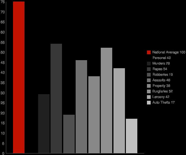 Green Level NC Crime Statistics