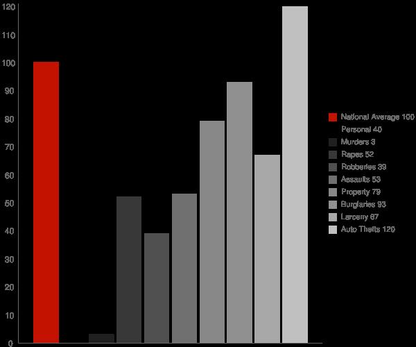 Los Alamitos CA Crime Statistics