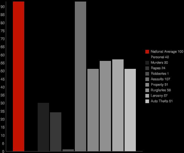 Chino Valley AZ Crime Statistics
