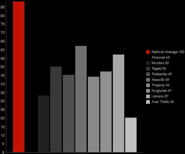 Opp AL Crime Statistics