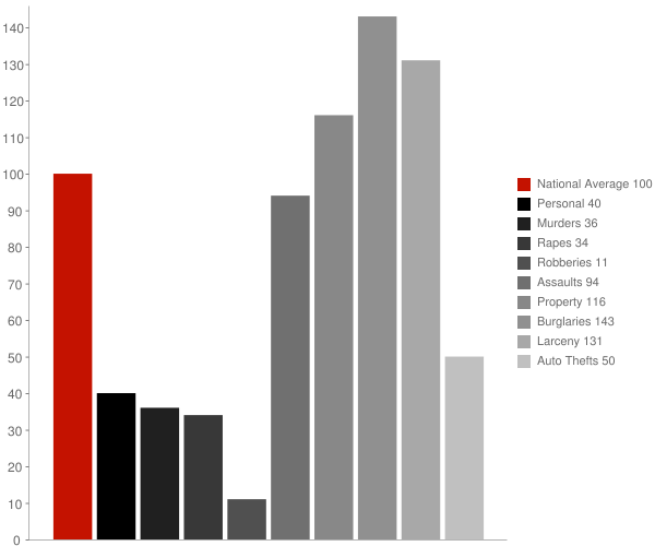Van Buren AR Crime Statistics