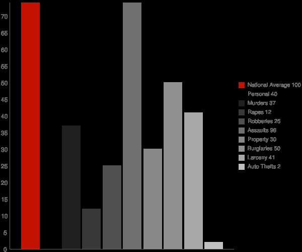 Cecil GA Crime Statistics