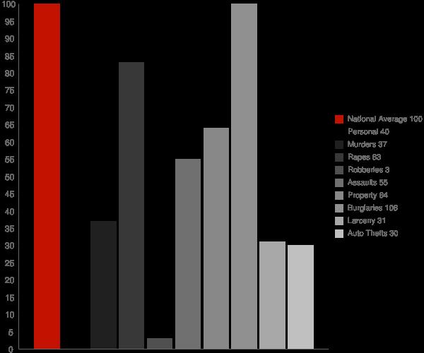 Cascade ID Crime Statistics