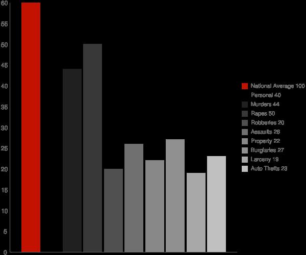 Bel Air South MD Crime Statistics