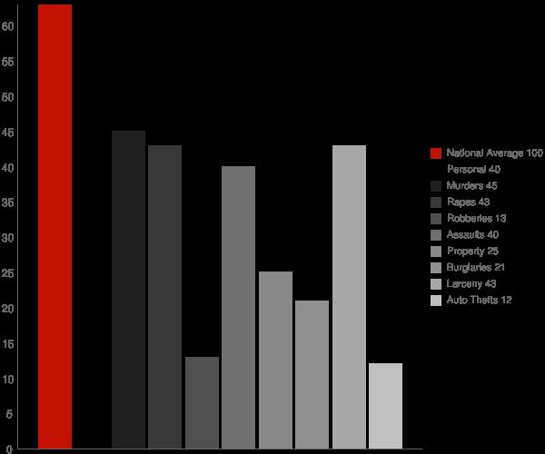 Chesapeake Ranch Estates MD Crime Statistics