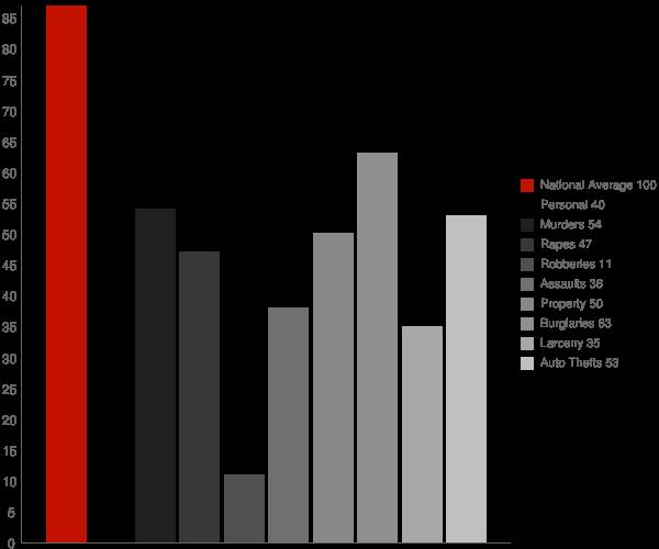 Brookford NC Crime Statistics