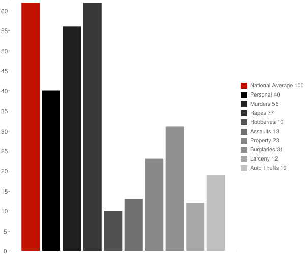 Egypt AR Crime Statistics