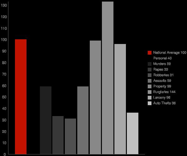 Point Clear AL Crime Statistics