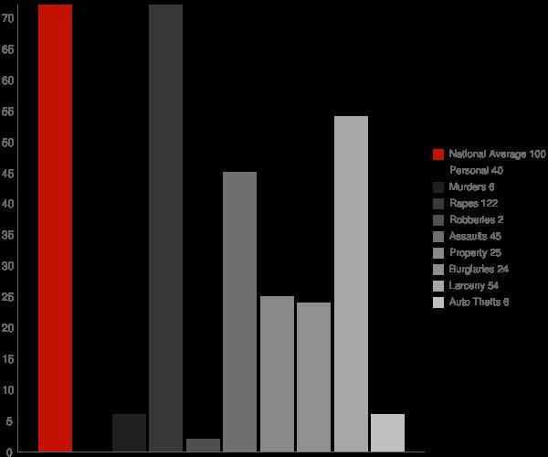 Galesburg MI Crime Statistics
