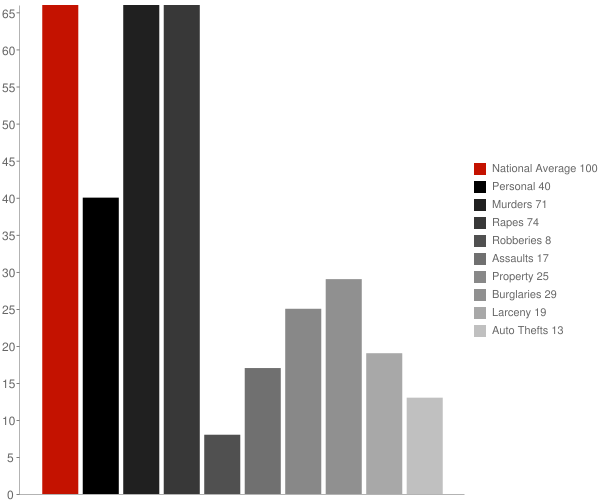 Humbird WI Crime Statistics