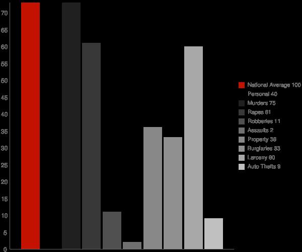 Jerome AR Crime Statistics