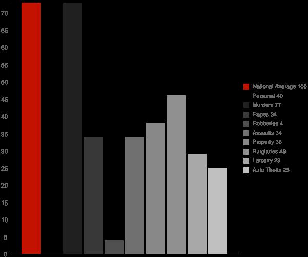 Grand View ID Crime Statistics