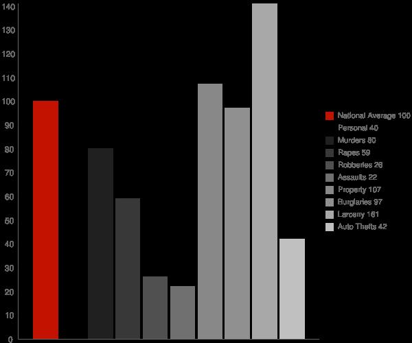 Priceville AL Crime Statistics