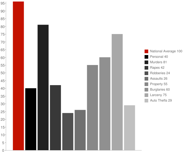 Pooler GA Crime Statistics