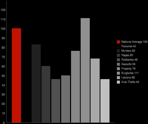 Mound Bayou MS Crime Statistics