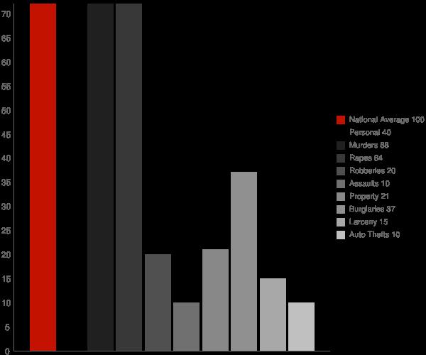 Bakerhill AL Crime Statistics