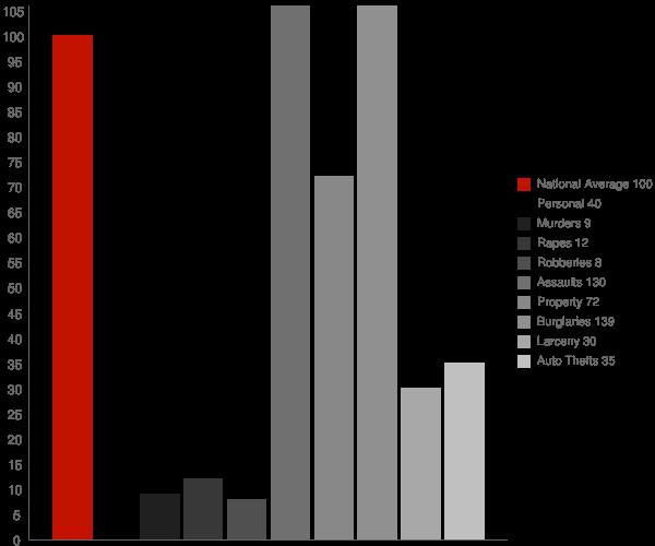 Lanesville IN Crime Statistics