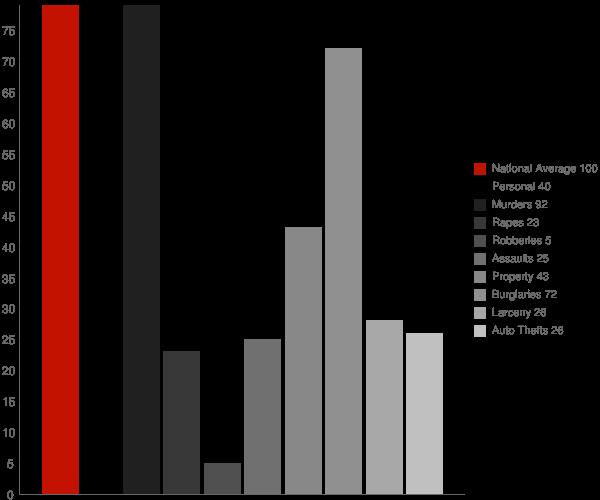Mansfield AR Crime Statistics