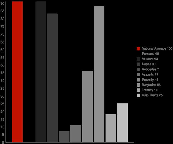 Pleasant Groves AL Crime Statistics