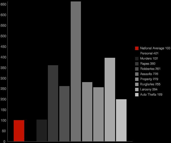 Aberdeen Proving Ground MD Crime Statistics