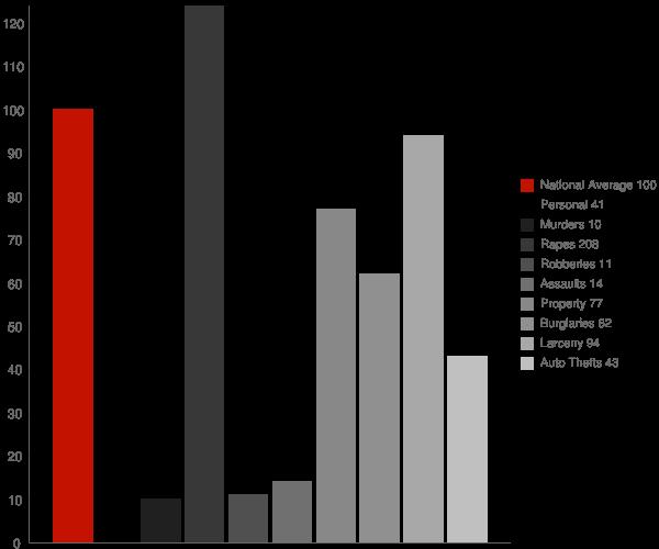 Jamestown ND Crime Statistics