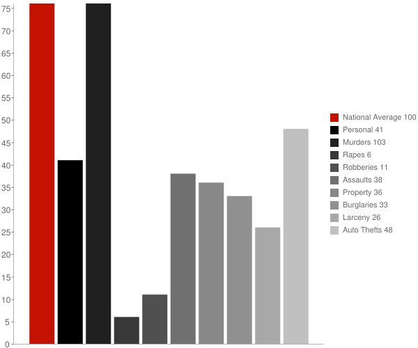 Gilbert Creek WV Crime Statistics