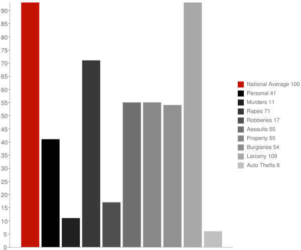 Big Flats NY Crime Statistics