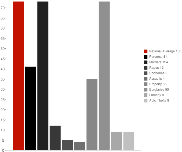 Ratcliff AR Crime Statistics