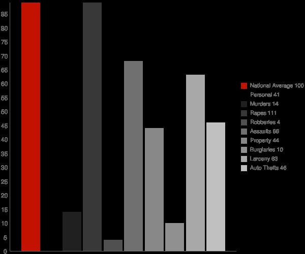 Blanchard ID Crime Statistics