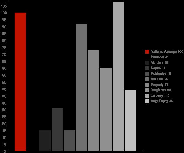 Centreville MD Crime Statistics
