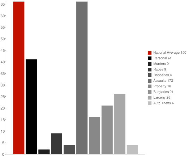 Welsh LA Crime Statistics