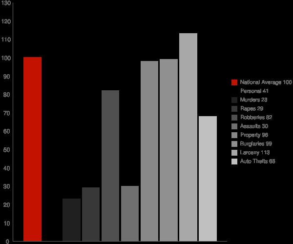 Meriden CT Crime Statistics
