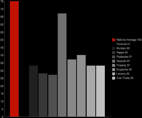Bear DE Crime Statistics